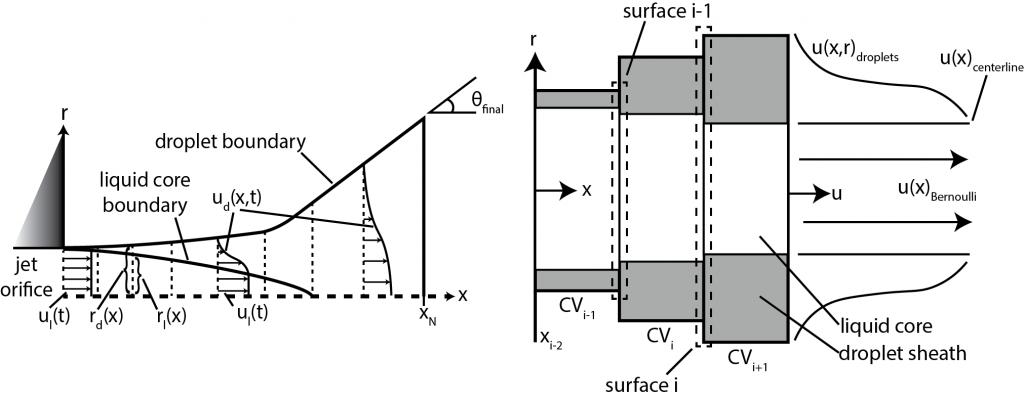 model graphics