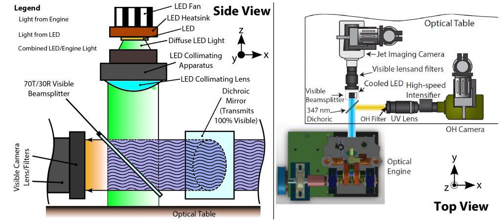 High-speed imaging system used for optical measurements of in-cylinder processes